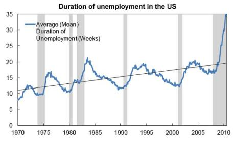 U.S. Duration of Unemployment (Weeks)